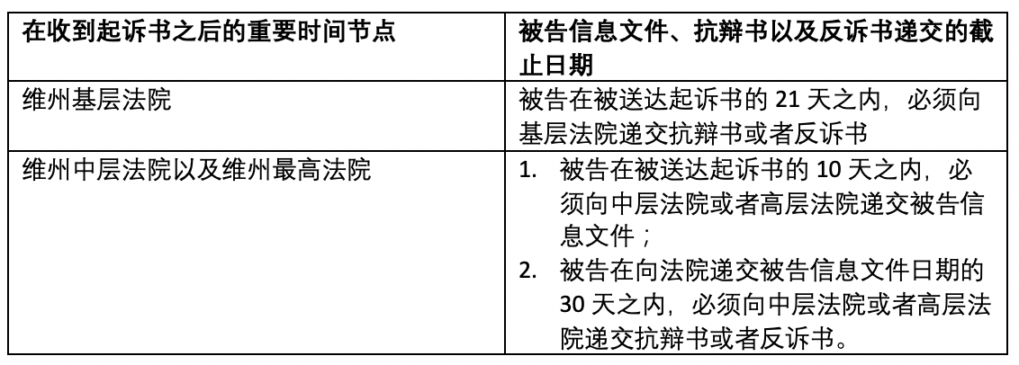 Statement of claim table